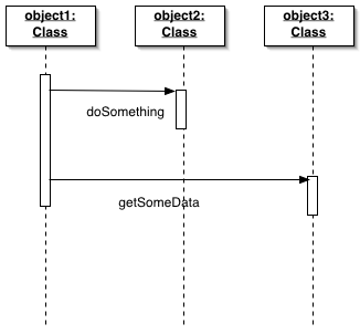 Uml notation atomic object advanced concepts ccuart Image collections